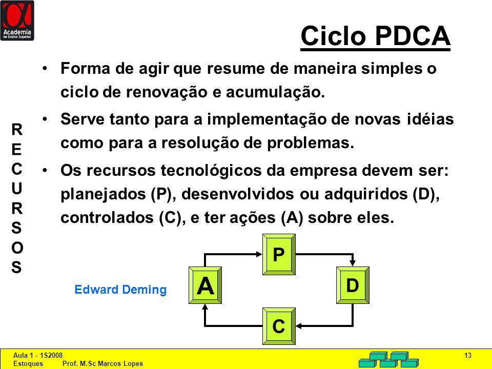 Aula 1 - 1S2008 Estoques Prof. M.Sc Marcos Lopes 13 Ciclo PDCA Forma de agir que resume de maneira simples o ciclo de renovação e acumulação. Serve ta
