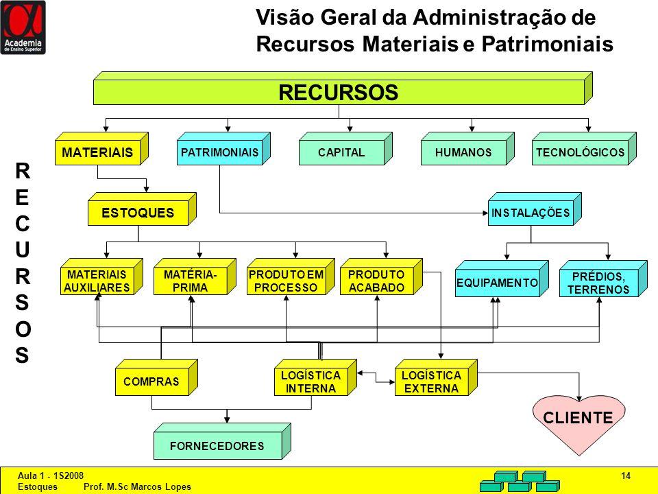Aula 1 - 1S2008 Estoques Prof. M.Sc Marcos Lopes 14 Visão Geral da Administração de Recursos Materiais e Patrimoniais RECURSOSRECURSOS CLIENTE RECURSO