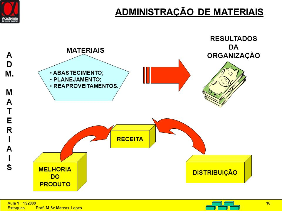 Aula 1 - 1S2008 Estoques Prof. M.Sc Marcos Lopes 16 ADMINISTRAÇÃO DE MATERIAIS A D M. M A T E R I A I S ABASTECIMENTO; PLANEJAMENTO; REAPROVEITAMENTOS