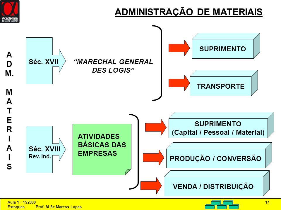 Aula 1 - 1S2008 Estoques Prof. M.Sc Marcos Lopes 17 ADMINISTRAÇÃO DE MATERIAIS SUPRIMENTO TRANSPORTE Séc. XVIIMARECHAL GENERAL DES LOGIS SUPRIMENTO (C