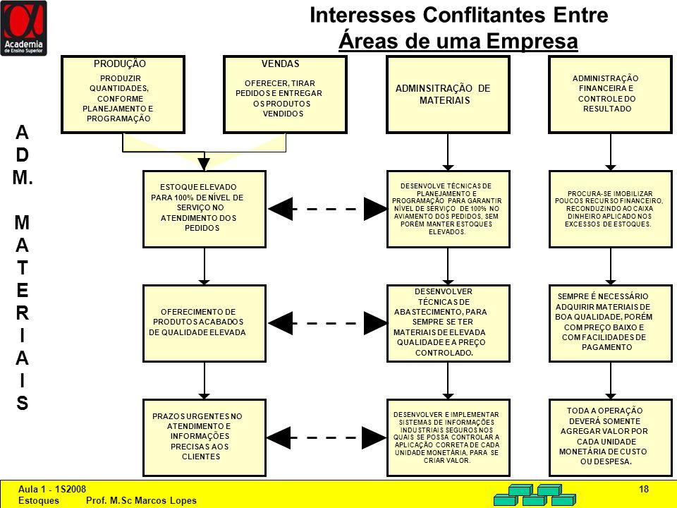 Aula 1 - 1S2008 Estoques Prof. M.Sc Marcos Lopes 18 Interesses Conflitantes Entre Áreas de uma Empresa PRODUÇÃO PRODUZIR QUANTIDADES, CONFORME PLANEJA
