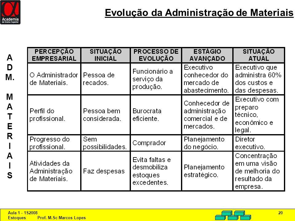 Aula 1 - 1S2008 Estoques Prof. M.Sc Marcos Lopes 20 Evolução da Administração de Materiais A D M. M A T E R I A I S