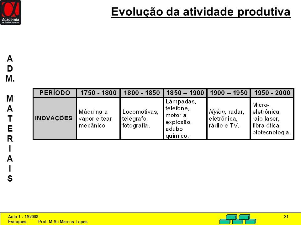 Aula 1 - 1S2008 Estoques Prof. M.Sc Marcos Lopes 21 Evolução da atividade produtiva A D M. M A T E R I A I S