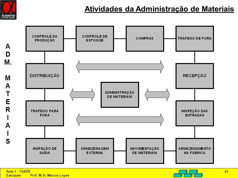 Aula 1 - 1S2008 Estoques Prof. M.Sc Marcos Lopes 23 Atividades da Administração de Materiais A D M. M A T E R I A I S