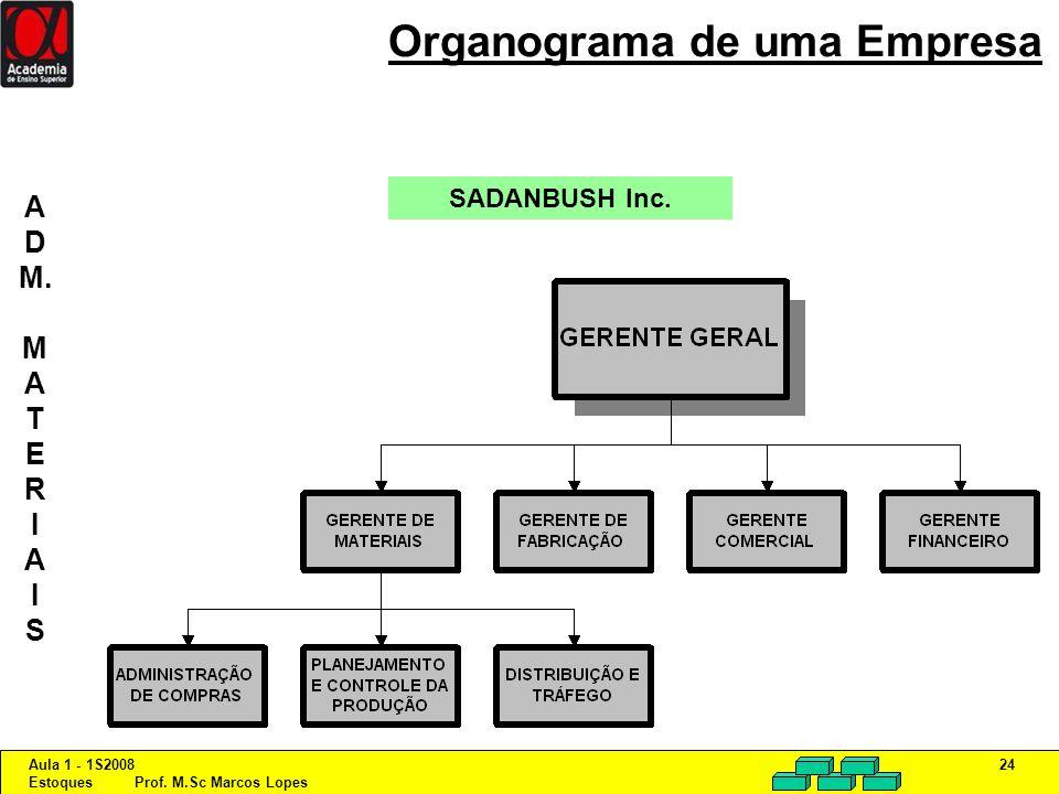 Aula 1 - 1S2008 Estoques Prof. M.Sc Marcos Lopes 24 Organograma de uma Empresa SADANBUSH Inc. A D M. M A T E R I A I S