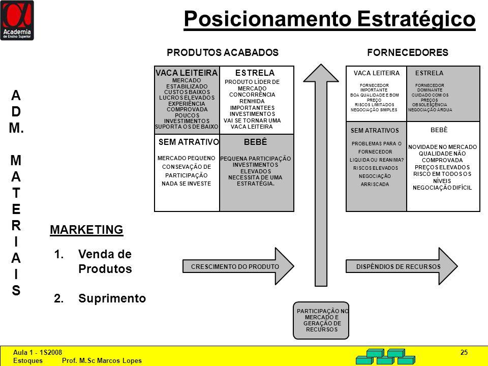 Aula 1 - 1S2008 Estoques Prof. M.Sc Marcos Lopes 25 Posicionamento Estratégico VACA LEITEIRA MERCADO ESTABILIZADO CUSTOS BAIXOS LUCROS ELEVADOS EXPERI