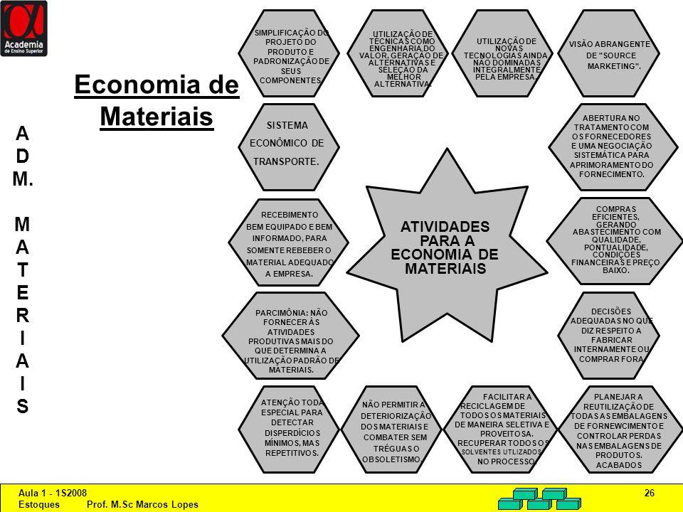 Aula 1 - 1S2008 Estoques Prof. M.Sc Marcos Lopes 26 Economia de Materiais ATIVIDADES PARA A ECONOMIA DE MATERIAIS SIMPLIFICAÇÃO DO PROJETO DO PRODUTO