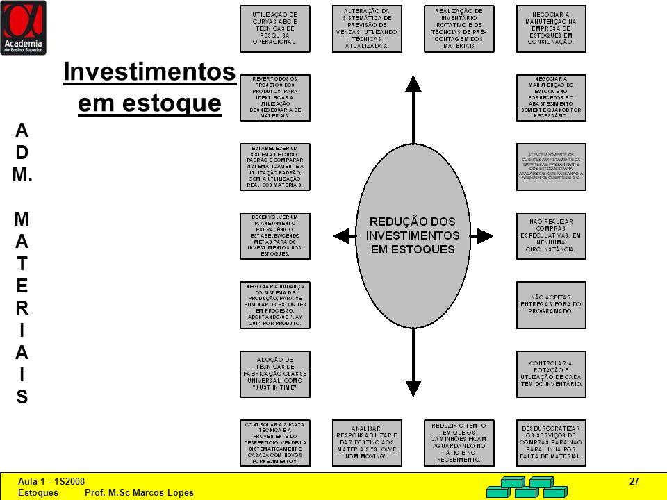 Aula 1 - 1S2008 Estoques Prof. M.Sc Marcos Lopes 27 Investimentos em estoque A D M. M A T E R I A I S