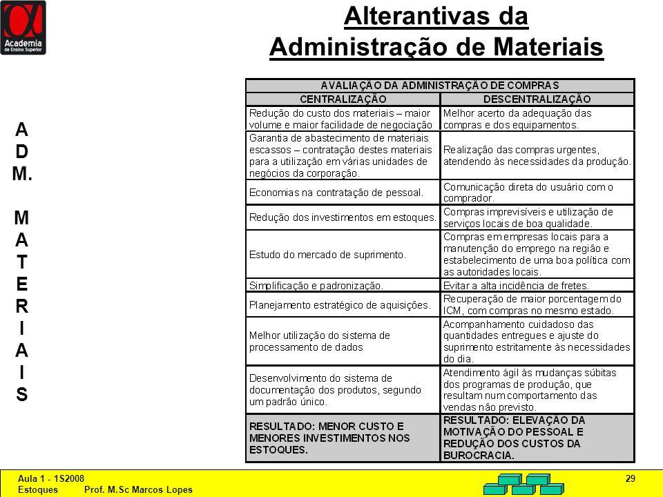 Aula 1 - 1S2008 Estoques Prof. M.Sc Marcos Lopes 29 Alterantivas da Administração de Materiais A D M. M A T E R I A I S