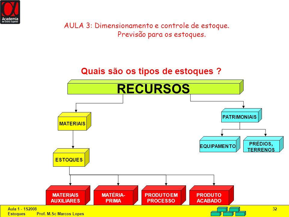 Aula 1 - 1S2008 Estoques Prof. M.Sc Marcos Lopes 32 AULA 3: Dimensionamento e controle de estoque. Previsão para os estoques. Quais são os tipos de es