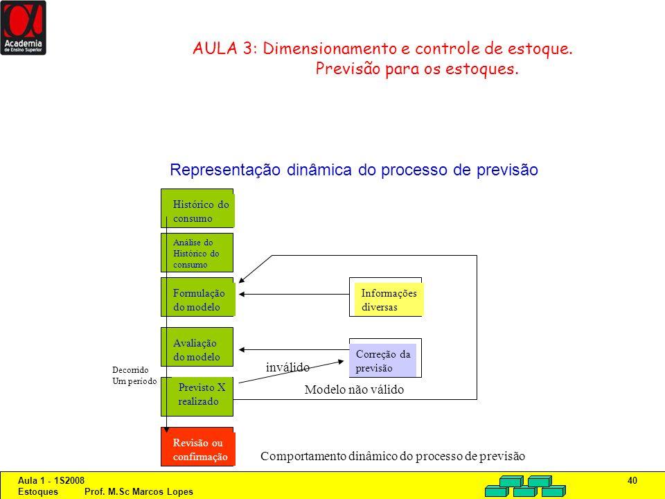 Aula 1 - 1S2008 Estoques Prof. M.Sc Marcos Lopes 40 AULA 3: Dimensionamento e controle de estoque. Previsão para os estoques. Representação dinâmica d