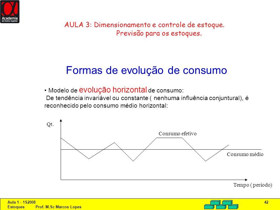 Aula 1 - 1S2008 Estoques Prof. M.Sc Marcos Lopes 42 AULA 3: Dimensionamento e controle de estoque. Previsão para os estoques. Formas de evolução de co