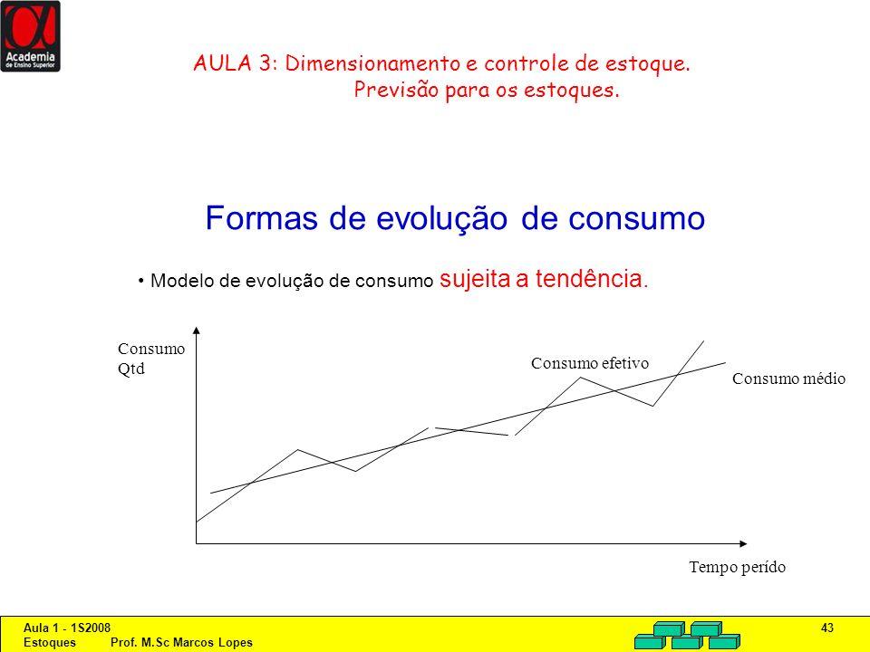 Aula 1 - 1S2008 Estoques Prof. M.Sc Marcos Lopes 43 AULA 3: Dimensionamento e controle de estoque. Previsão para os estoques. Formas de evolução de co