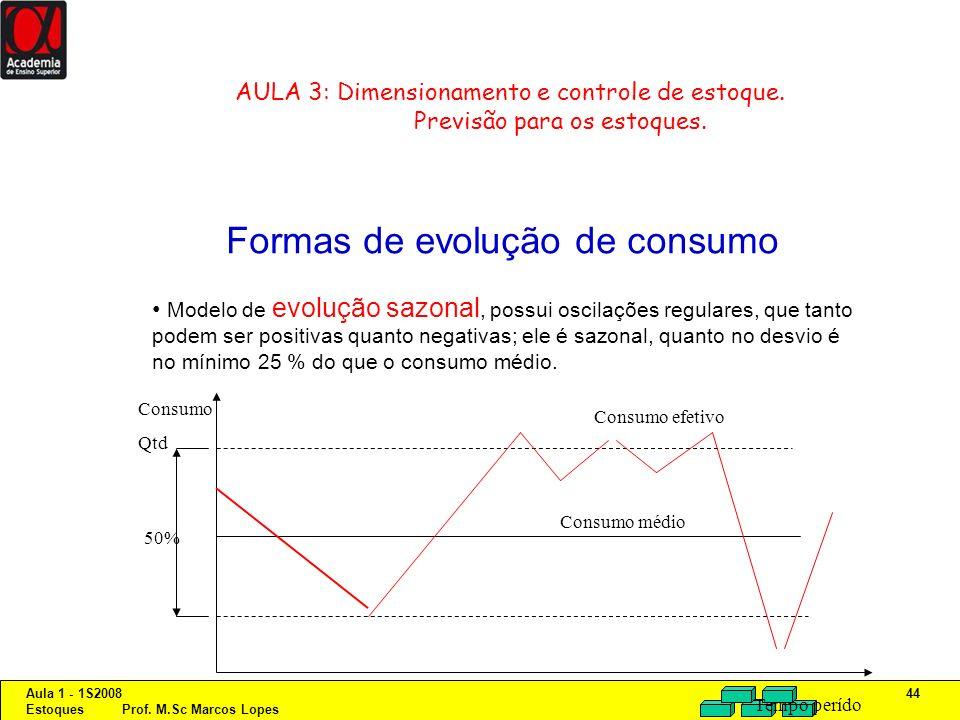 Aula 1 - 1S2008 Estoques Prof. M.Sc Marcos Lopes 44 AULA 3: Dimensionamento e controle de estoque. Previsão para os estoques. Formas de evolução de co