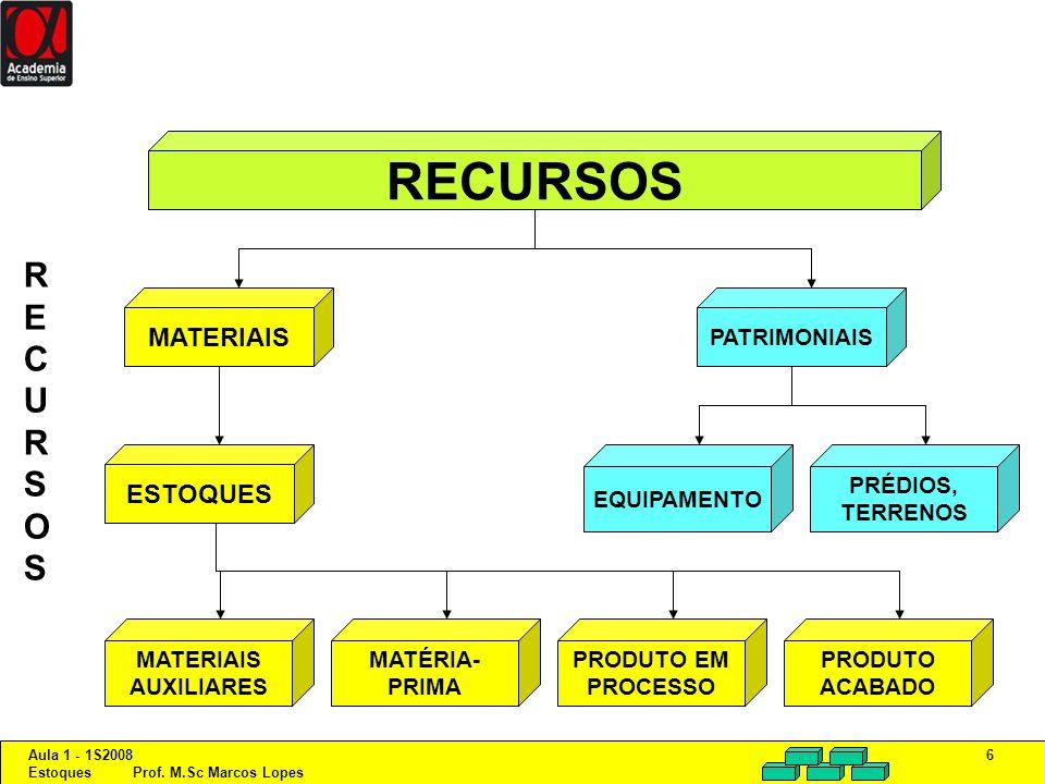 Aula 1 - 1S2008 Estoques Prof. M.Sc Marcos Lopes 6 RECURSOS MATERIAISESTOQUES MATERIAIS AUXILIARES MATÉRIA- PRIMA PRODUTO EM PROCESSO PRODUTO ACABADO