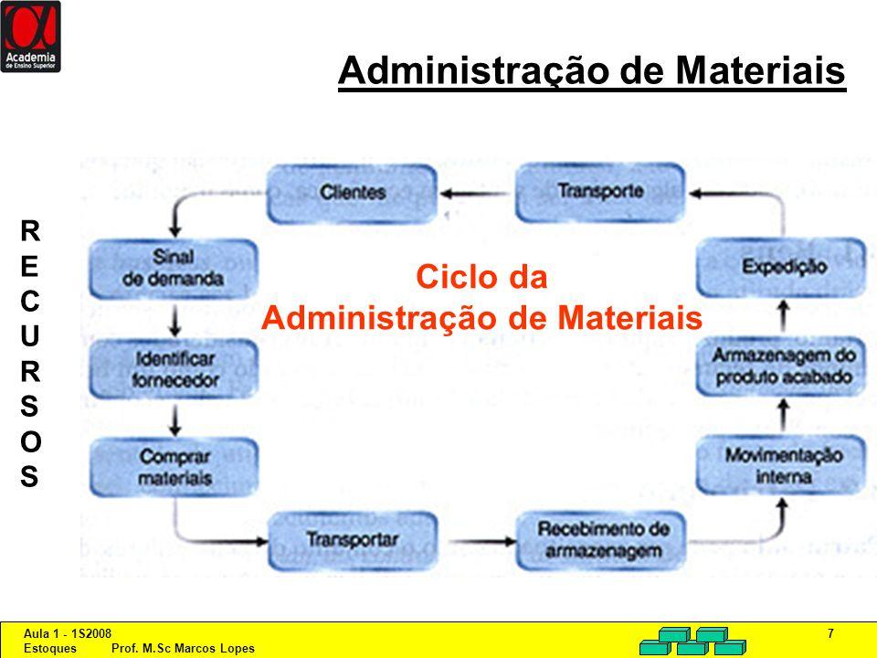 Aula 1 - 1S2008 Estoques Prof. M.Sc Marcos Lopes 7 Administração de Materiais Ciclo da Administração de Materiais RECURSOSRECURSOS
