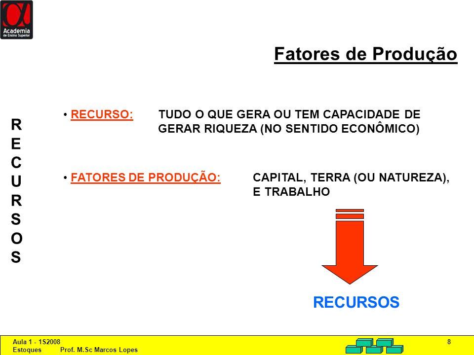 Aula 1 - 1S2008 Estoques Prof. M.Sc Marcos Lopes 8 Fatores de Produção RECURSO:TUDO O QUE GERA OU TEM CAPACIDADE DE GERAR RIQUEZA (NO SENTIDO ECONÔMIC