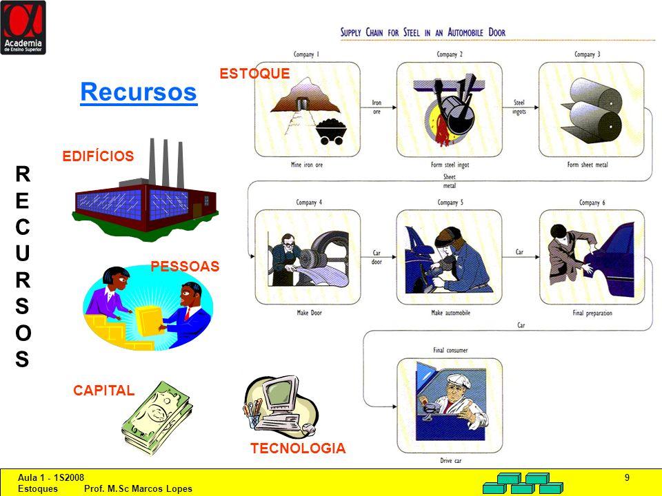 Aula 1 - 1S2008 Estoques Prof. M.Sc Marcos Lopes 9 Recursos ESTOQUE EDIFÍCIOS PESSOAS TECNOLOGIA CAPITAL RECURSOSRECURSOS