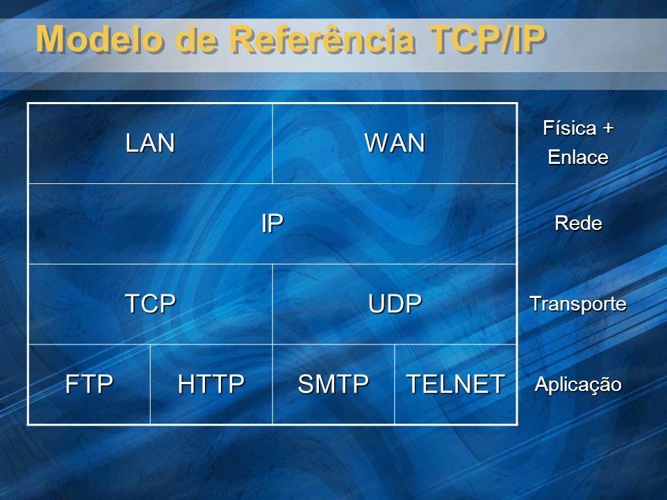 Modelo de Referência TCP/IP LANWAN Física + Enlace IPRede TCPUDPTransporte FTPHTTPSMTPTELNETAplicação