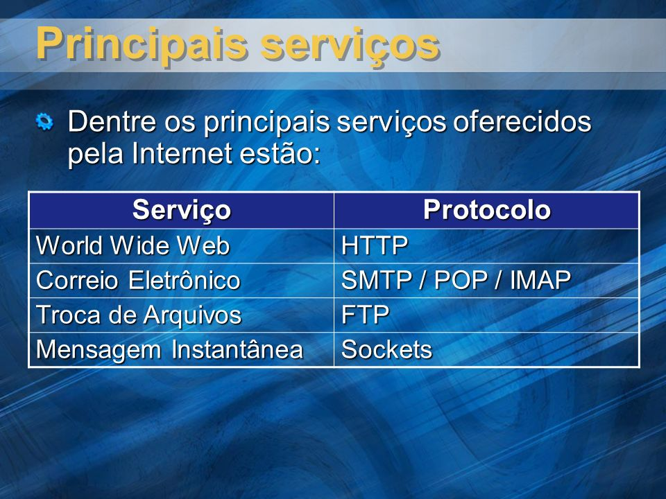 Principais serviços ServiçoProtocolo World Wide Web HTTP Correio Eletrônico SMTP / POP / IMAP Troca de Arquivos FTP Mensagem Instantânea Sockets Dentre os principais serviços oferecidos pela Internet estão: