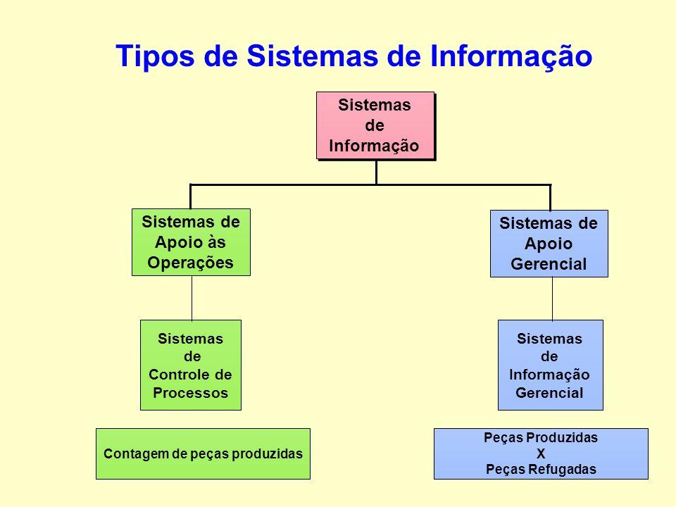 São cinco os recursos básicos dos sistemas de informação: Recursos Humanos; Recursos de Hardware; Recursos de Software; Recursos de Dados; Recursos de