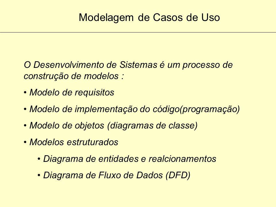 Modelagem de Casos de Uso Necessário Identificar : Objetos Entidades Como se relacionam