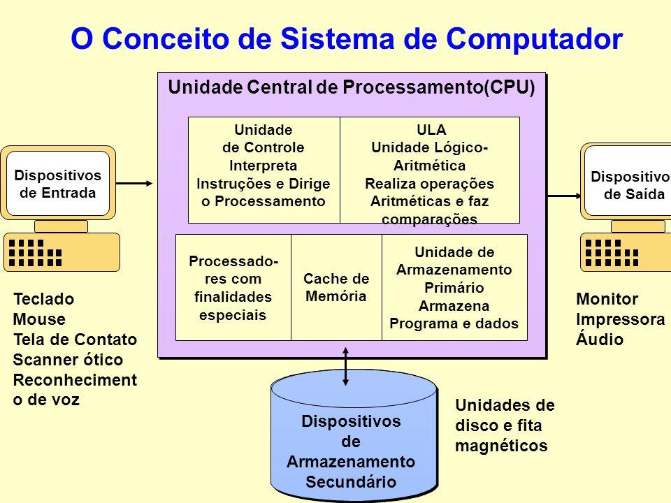 Entrada; Processamento; Saída; Armazenamento; Controle. O Conceito de Sistema de Computador A unidade de controle da CPU interpreta instruções de prog