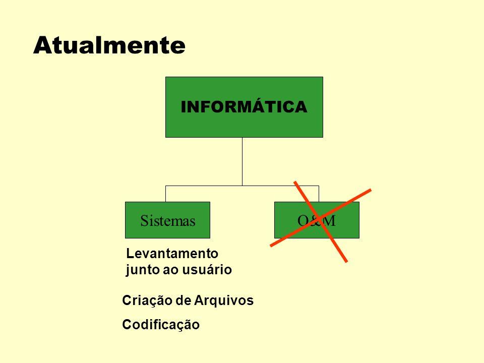 ANOS 80 / 90 INFORMÁTICA SistemasO&M Criação de Arquivos Codificação Levantamento junto ao usuário