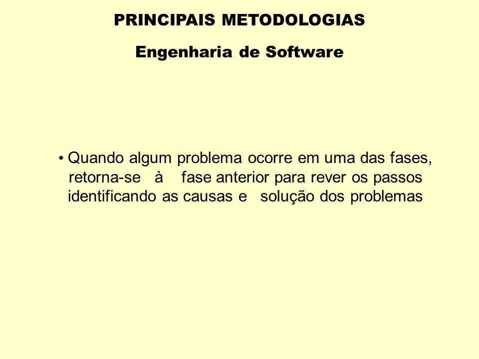 PRINCIPAIS METODOLOGIAS Engenharia de Software FASES : Viabalidade Análise Projeto Implementação(codificação e testes intermediários) Teste do Sistema
