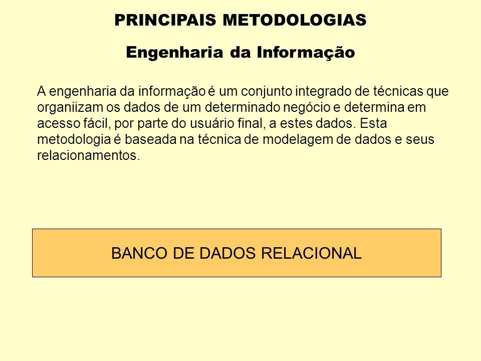 PRINCIPAIS METODOLOGIAS Engenharia de Software Características : Forte orientação por processos Determinação acentuada das fases de desenvolvimento Ên