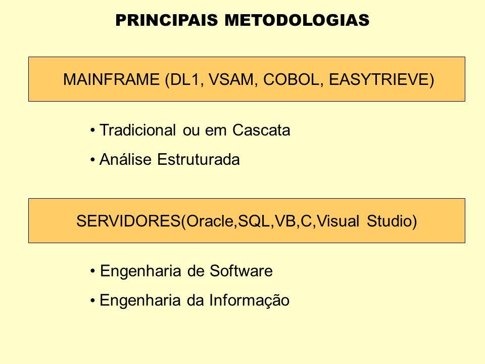 PRINCIPAIS METODOLOGIAS Engenharia da Informação Características Visão estratégica das informações Utilização da modelagem de dados e seus relacioname