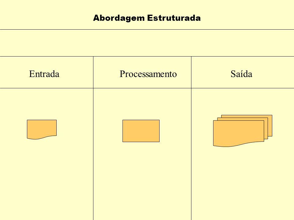 Abordagem Estrutura x Abordagem Orientada ao Objeto Estruturada : Visão Baseada no modelo de Entrada – Processamento - Saída Dados são tratados separa