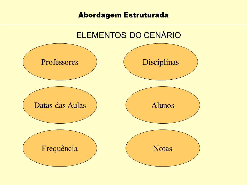 DIÁRIO DE FREQUÊNCIA E NOTAS Usuário : Professor Abordagem Estruturada