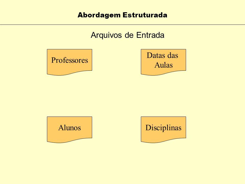 ELEMENTOS DO CENÁRIO Abordagem Estruturada Datas das Aulas Professores FrequênciaNotas Disciplinas Alunos