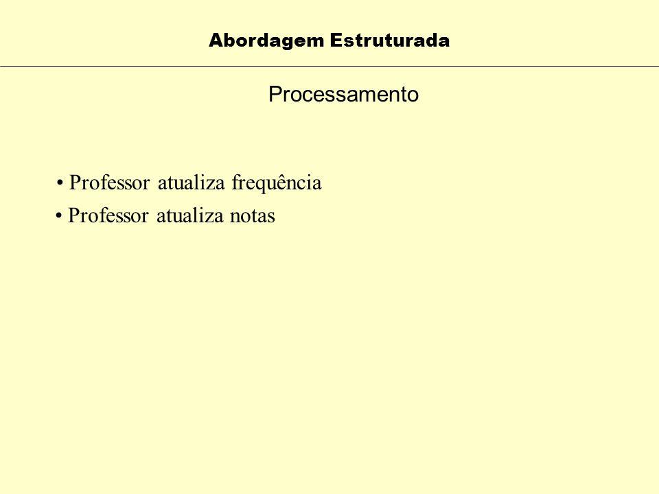 Processamento Abordagem Estruturada Ler o Cadastro de Professores (pega código da Disciplina) Com base no código do usuário do professor Portal pede o