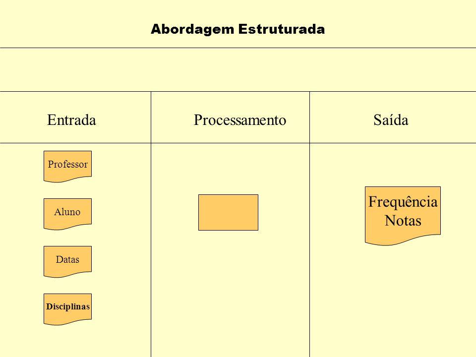 SAÍDA Abordagem Estruturada Arquivo de frequência/notas atualizado