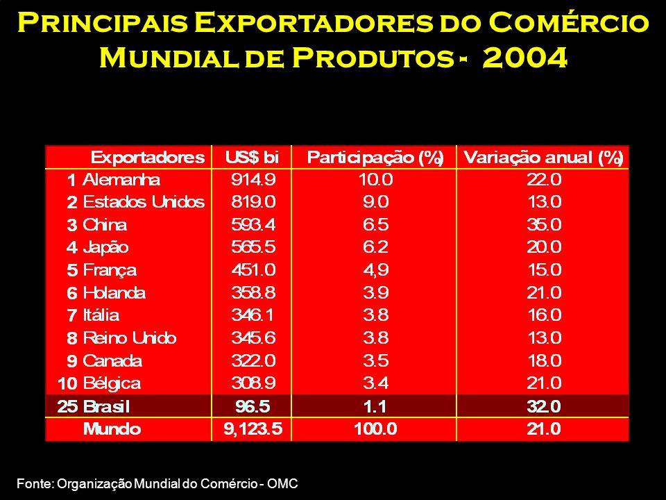 O Brasil e o comércio internacional 5ª POPULAÇÃO 12° PIB MUNDIAL 25° EXPORTADOR 29° IMPORTADOR Participação de 0,89 % no C.I. em 2004 Nota: Valores de