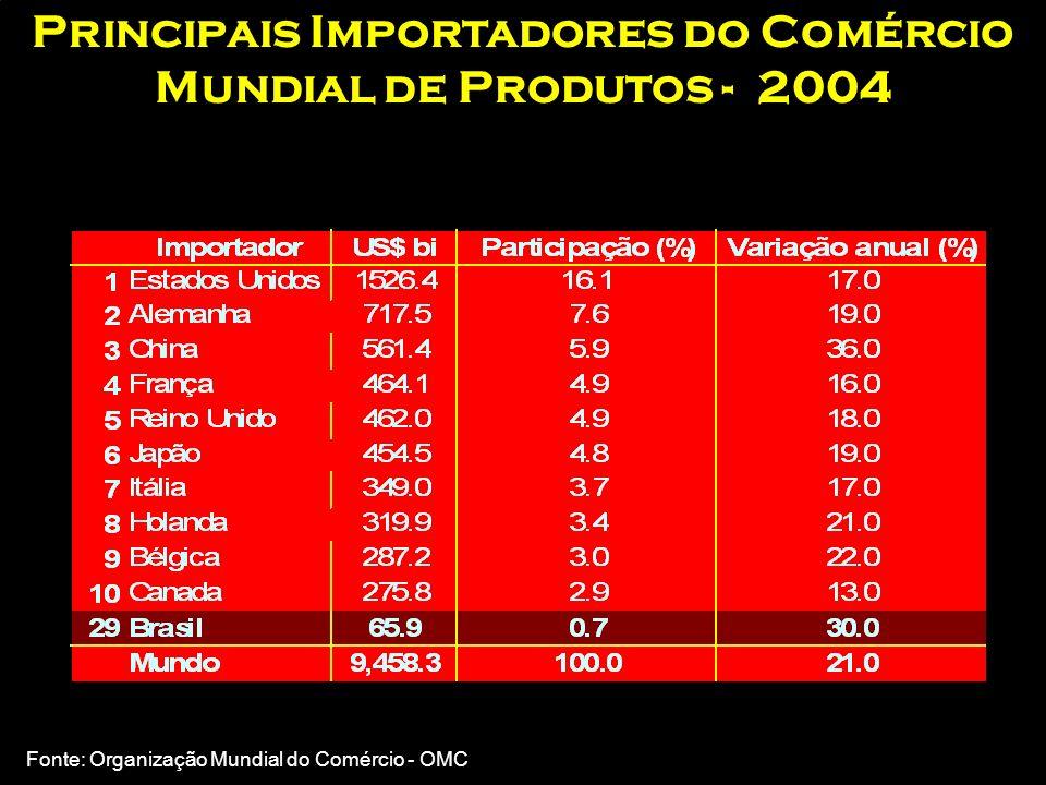 Principais Exportadores do Comércio Mundial de Produtos - 2004 Fonte: Organização Mundial do Comércio - OMC