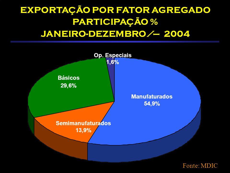 Participação % do Brasil nas Exportações e Importações Mundiais Fonte: MDIC Em 2004 Exportações: 1,1 % Importações: 0,72 %