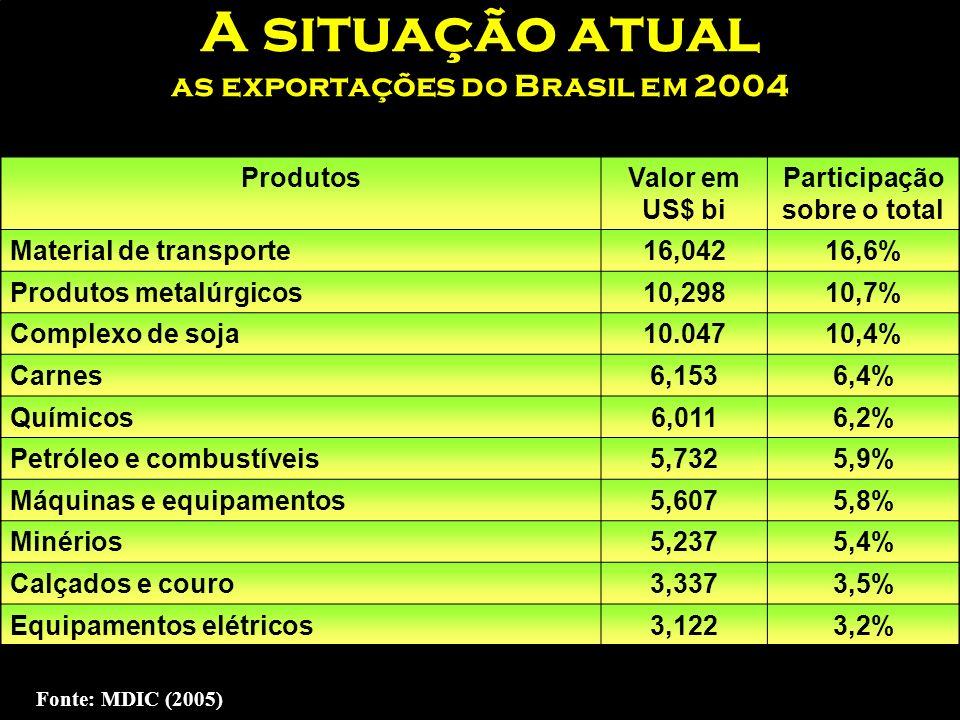 EXPORTAÇÃO POR FATOR AGREGADO PARTICIPAÇÃO % JANEIRO-DEZEMBRO/– 2004 Manufaturados 54,9% Básicos 29,6% Op. Especiais 1,6% Semimanufaturados 13,9% Font