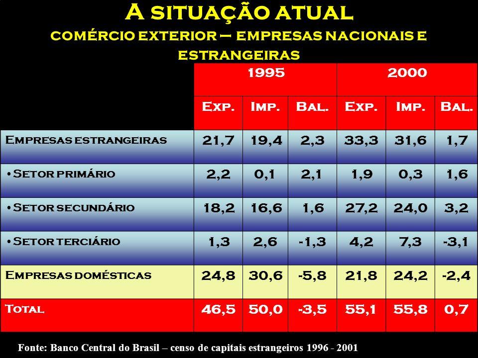 A situação atual as exportações do Brasil em 2004 ProdutosValor em US$ bi Participação sobre o total Material de transporte16,04216,6% Produtos metalú