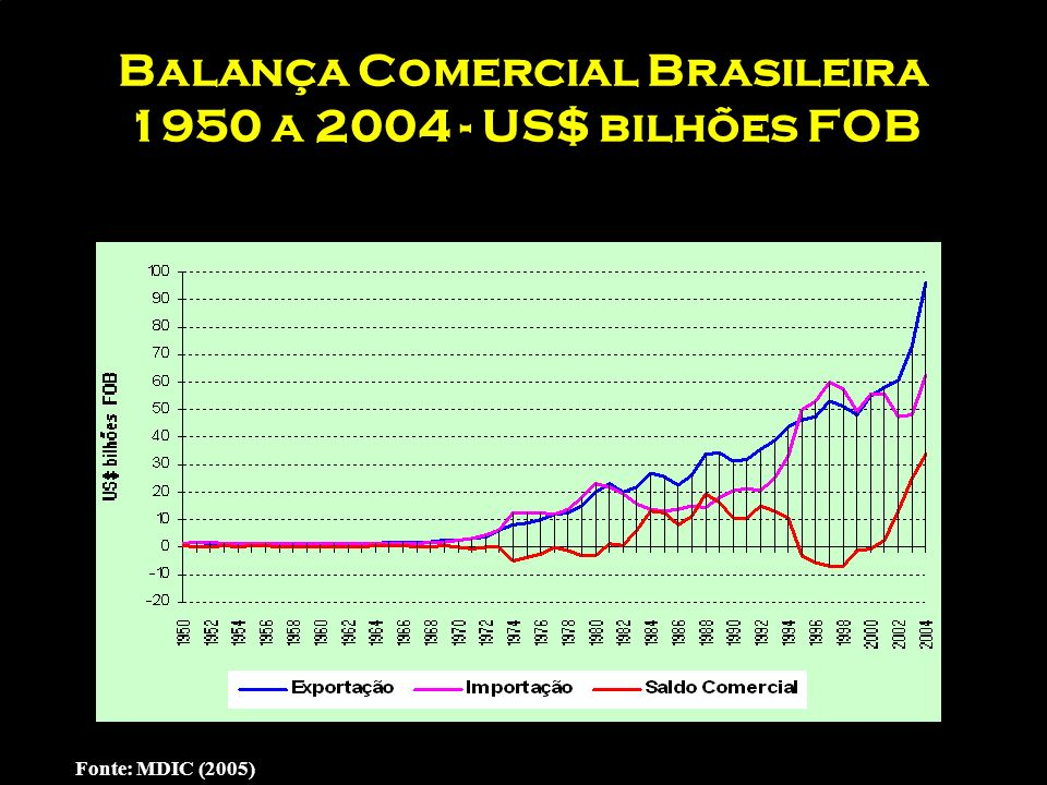 A situação atual comércio exterior – empresas nacionais e estrangeiras Fonte: Banco Central do Brasil – censo de capitais estrangeiros 1996 - 2001 199