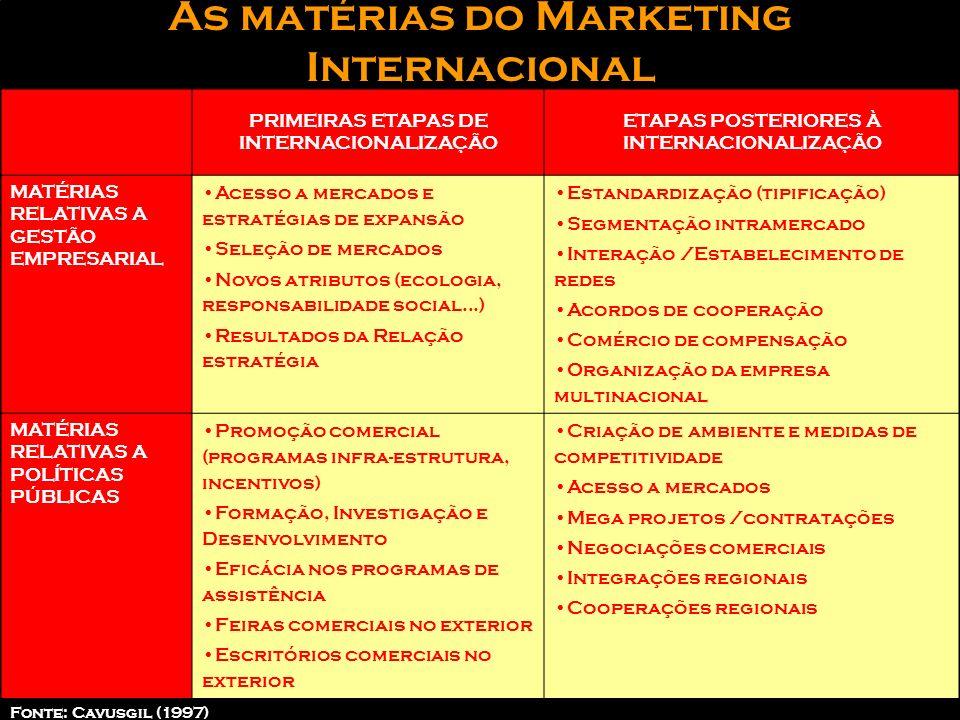 As preocupações do Marketing Qual será o comportamento dos novos consumidores Quais as etapas que a empresa seguirá para abordar os novos mercados Os
