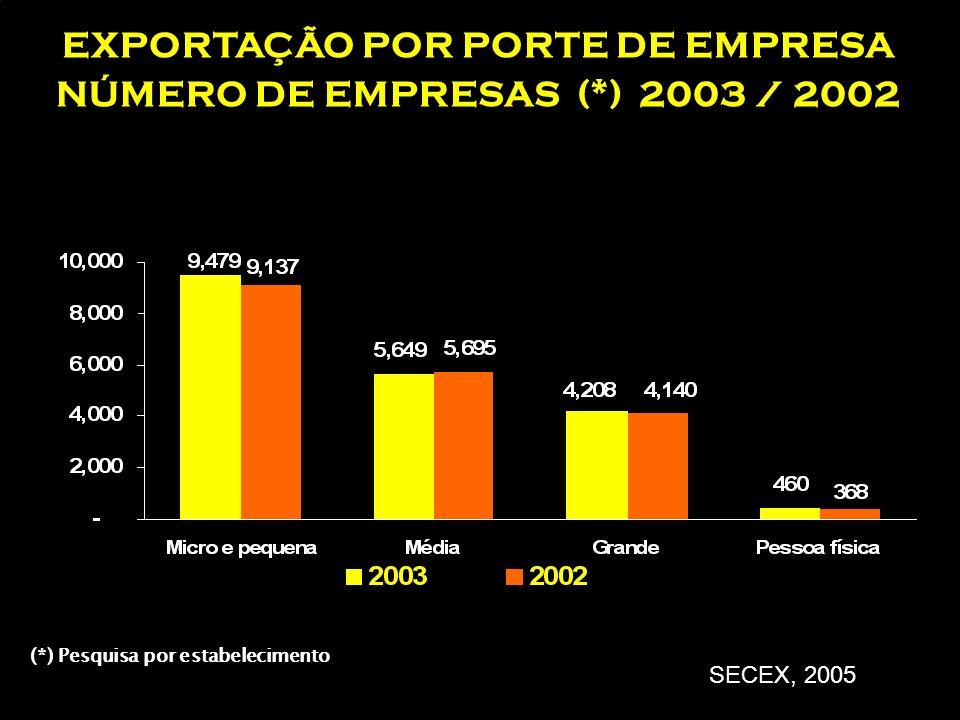 Classificação de empresas por número de empregados Fonte: sebrae ME (micro empresa) Na indústria até 19 empregados No comércio ou serviços até 9 empre