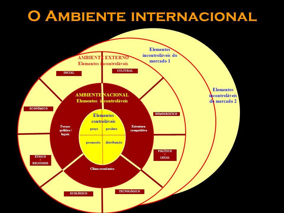 As matérias do Marketing Internacional PRIMEIRAS ETAPAS DE INTERNACIONALIZAÇÃO ETAPAS POSTERIORES À INTERNACIONALIZAÇÃO MATÉRIAS RELATIVAS A GESTÃO EM