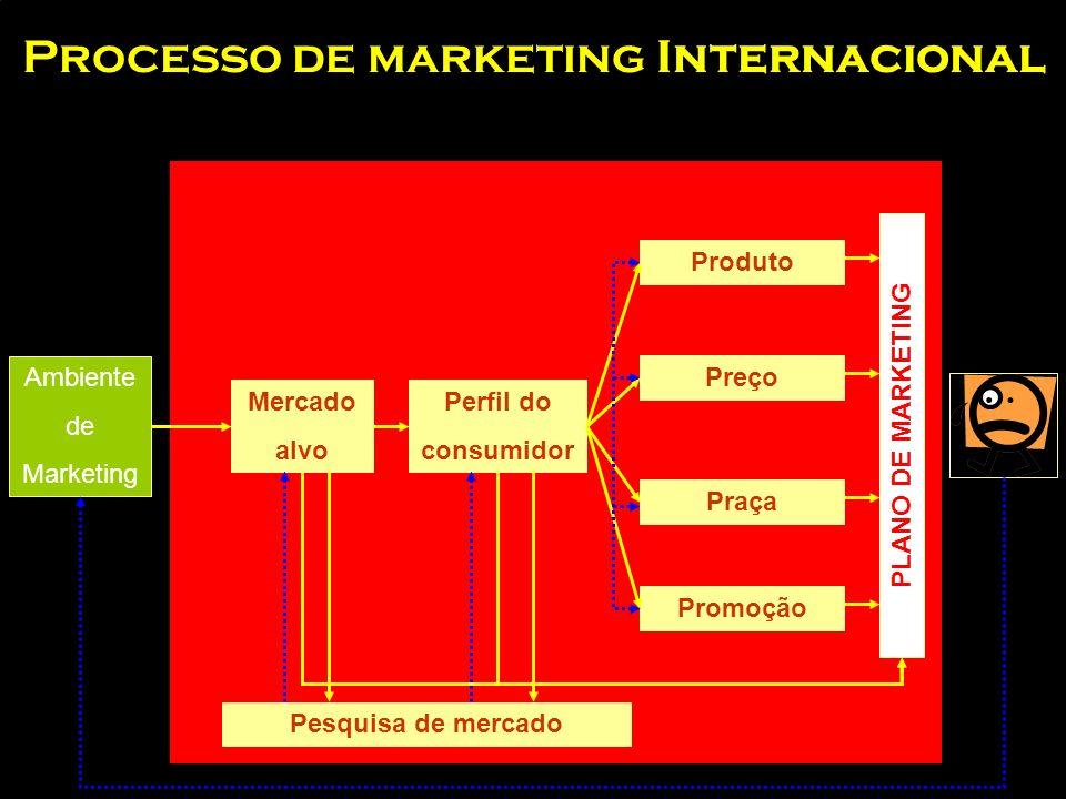 O Planejamento em Marketing Internacional
