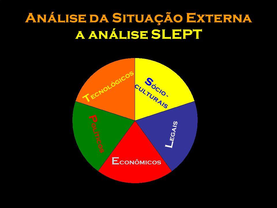 Fases do Planejamento Estratégico 1ANÁLISE DA SITUAÇÃO (Externa / Interna) 2DETERMINAÇÃO DOS OBJETIVOS 3INVESTIGAÇÃO DE MERCADOS EXTERIORES 4AVALIAÇÃO