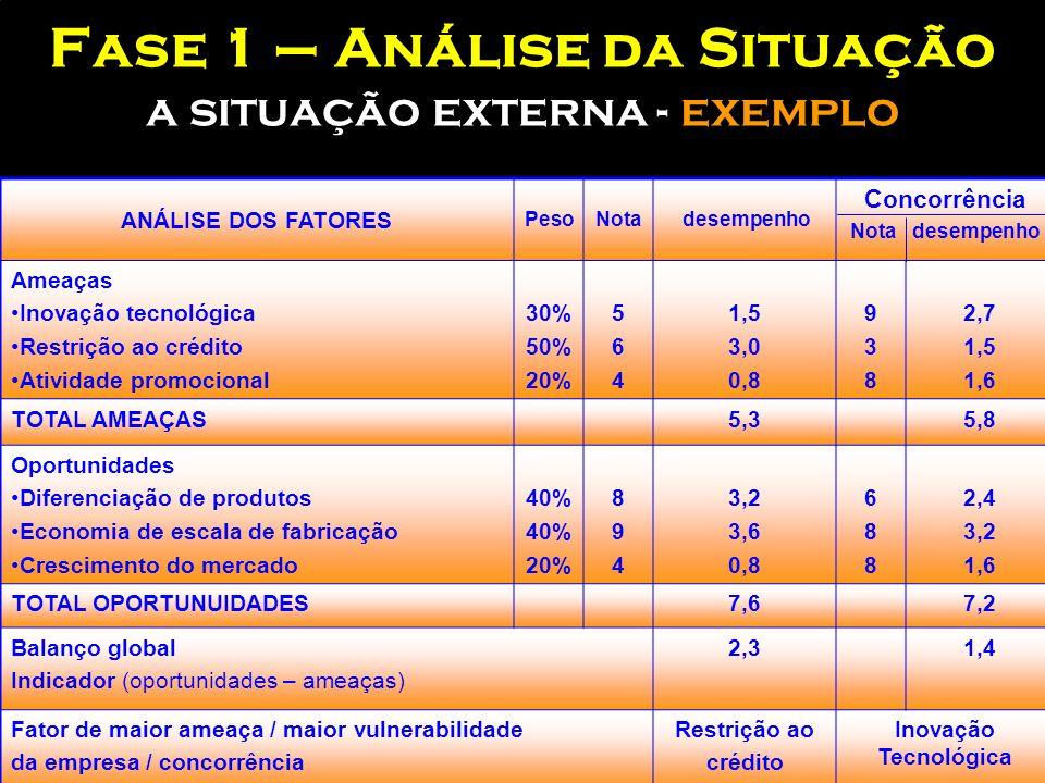 Construção do DIAGNÓSTICO SITUACIONAL 3.Classificar com uma nota qual o grau de influência dos atributos para a nossa empresa e concorrentes 4.Multipl