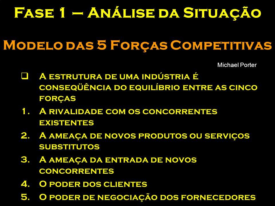 Fase 1 – Análise da Situação concorrência Com que produto / serviço e com quem competimos Definições de quais produtos / serviços / sortido / sistemas