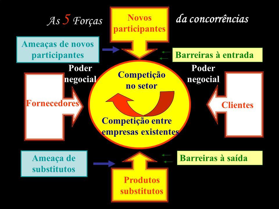 Modelo das 5 Forças Competitivas A estrutura de uma indústria é conseqüência do equilíbrio entre as cinco forças 1.A rivalidade com os concorrentes ex